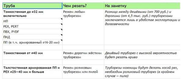 Рекомендации по выбору ножниц для ПЭТ, ППР, ПВХ, МП труб