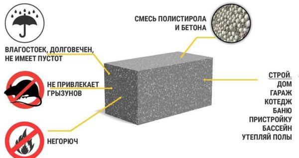 Виды строительных блоков для возведения дома - из полистиролбетона