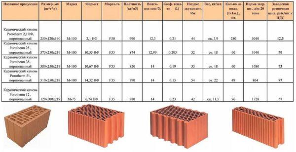 Керамические пустотелые блоки для стен - один из лучших материалов