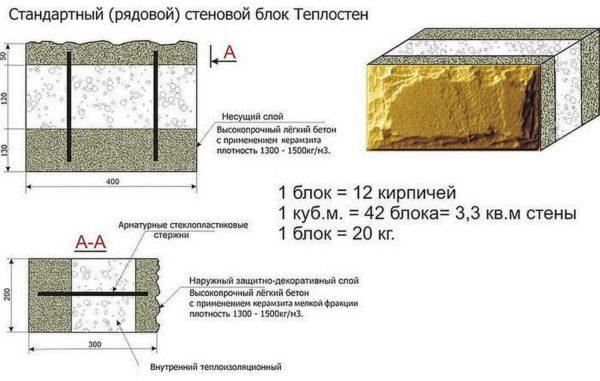 Что такое теплоблок - это полистирол, с двух сторон залитый пескобетонной смесью