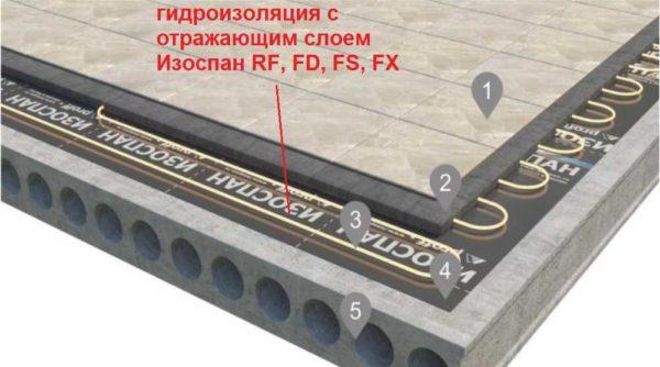 В системе теплый пол применяют Изоспан с теплоотражающим слоем