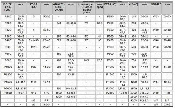 таблица обозначения зернистости для разных стандартов: мелкое зерно