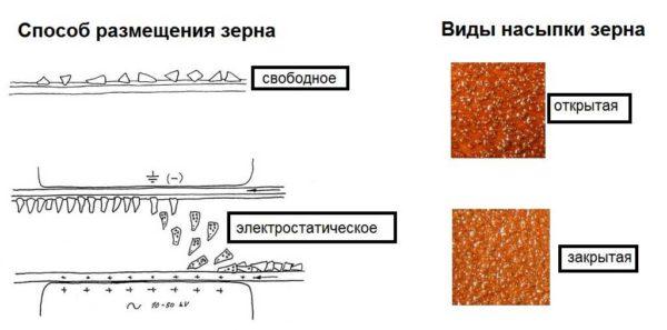 Разновидности расположения абразивного зерна