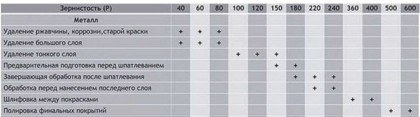Выбор зернистости шкурки для обработки металла
