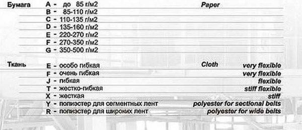 Шлифовальная шкурка - это второе название наждачной бумаги