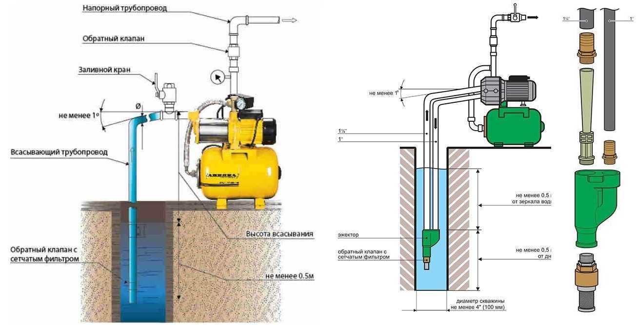 где ставить обратный клапан в насосной станции