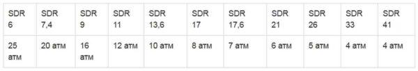 Соотношение SDR и рабочего давления трубопровода