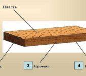 Что такое пласть доски - широкая ее поверхность
