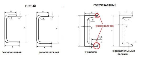 По способу производства швеелр бывает гнутый и горячекатанный