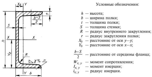 Поперечное сечение П швеллера. Размеры швеллера по ГОСТу в таблицах