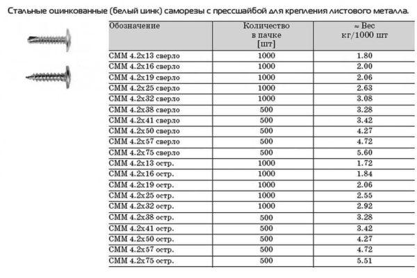 Размеры и вес саморезов с прессшайбой