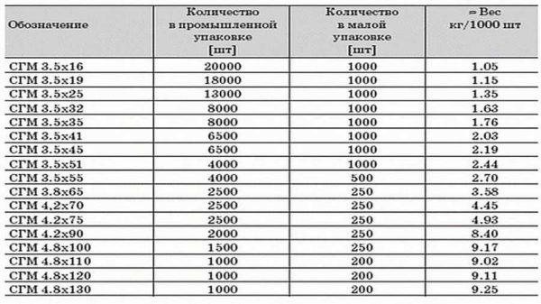 Размеры саморезов по ГКЛ и их вес