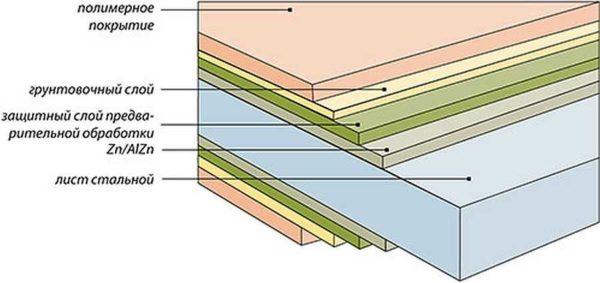 Покрытие сэндвич панелей