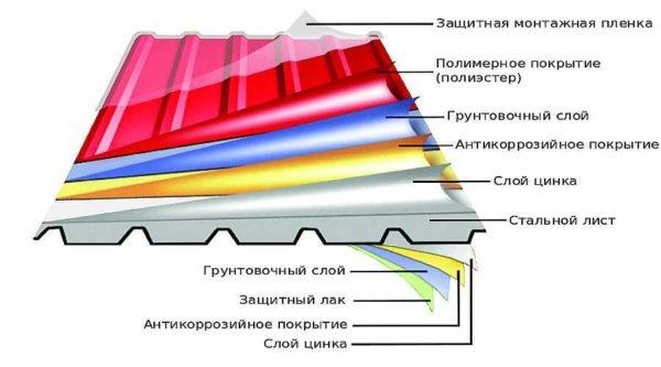 Виды покрытий сэндвич панелей из металла