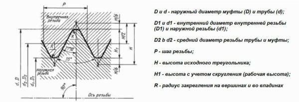Резьбовое соединение труб: виды, параметры, обозначение, таблицы размеров трубной резьбы