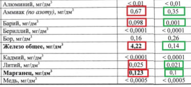 Выдержка из протокола испытаний титанового фильтра для воды Титанов