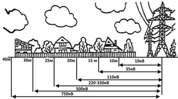 строительство дома от лэп