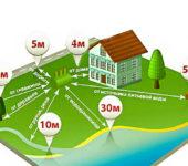 расстояние между домом и септиком