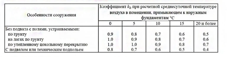 температура в помещении и глубина фундамента
