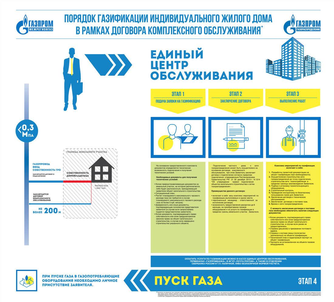 Порядок (последовательность) газификации индивидуального жилого дома в рамках договора комплексного обслуживания
