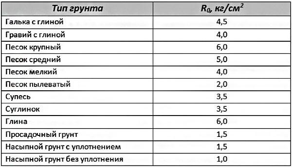 плотность грунта