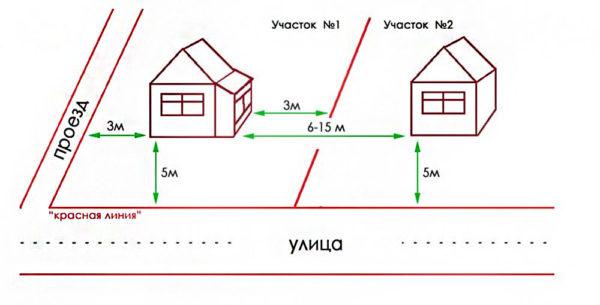 расстояние до красной линии от дома