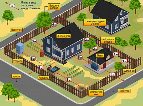 расстояние между домами в частном секторе