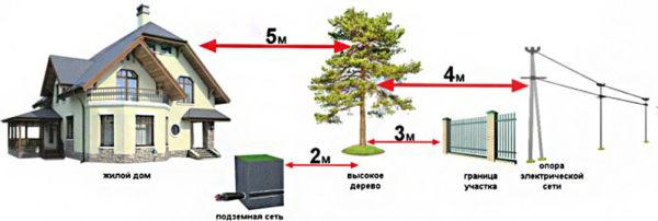 расстояния от деревьев до коммуникаций