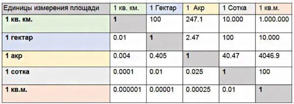 Единицы измерения площади земельных наделов