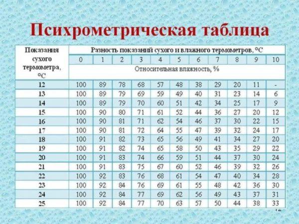 психометрическая таблица