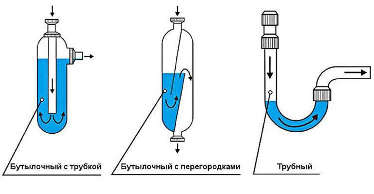 Виды сифонов: бутылочный с трубкой, бутылочный с перегородками, трубчатый