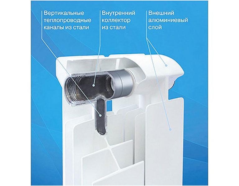 Конструкция биметаллического радиатора Global