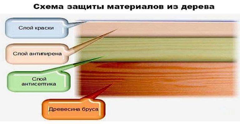 Качественная защита древа от гниения имеет несколько слоев