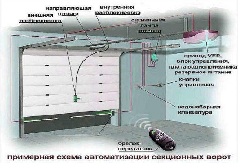 Устройство секционных ворот для гаража