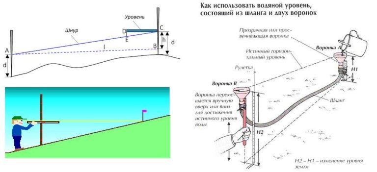 Определяем перепад высот на участке сами - при помощи пузырькового уровня и самодельного гидроуровня из шланга и двух воронок
