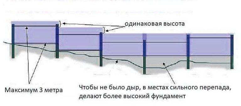Как сделать забор через овраг или холм