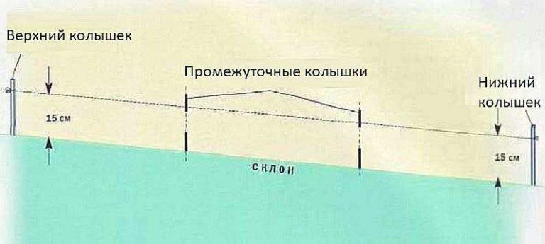 Разметка столбов на участке с уклоном